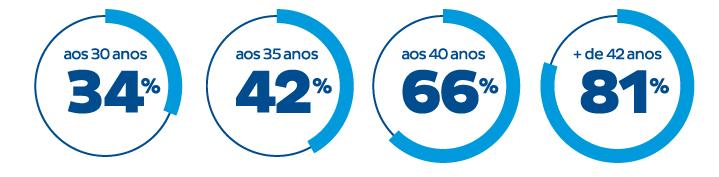porcentagens de risco